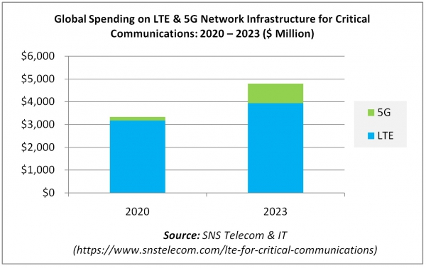 Global Spending on LTE & 5G Network Infrastructure for Critical Communications